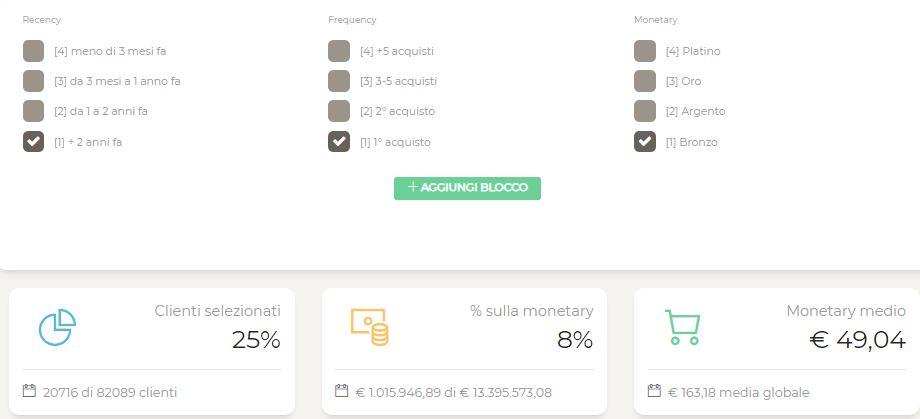 d3af197b386f Nell'e-commerce sopra, il 25% dei clienti ha fatto un solo acquisto, più di  2 anni fa, spendendo meno di 100 euro.